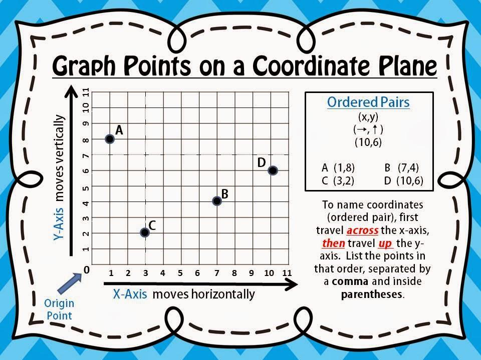 coordinate plane anchor chart