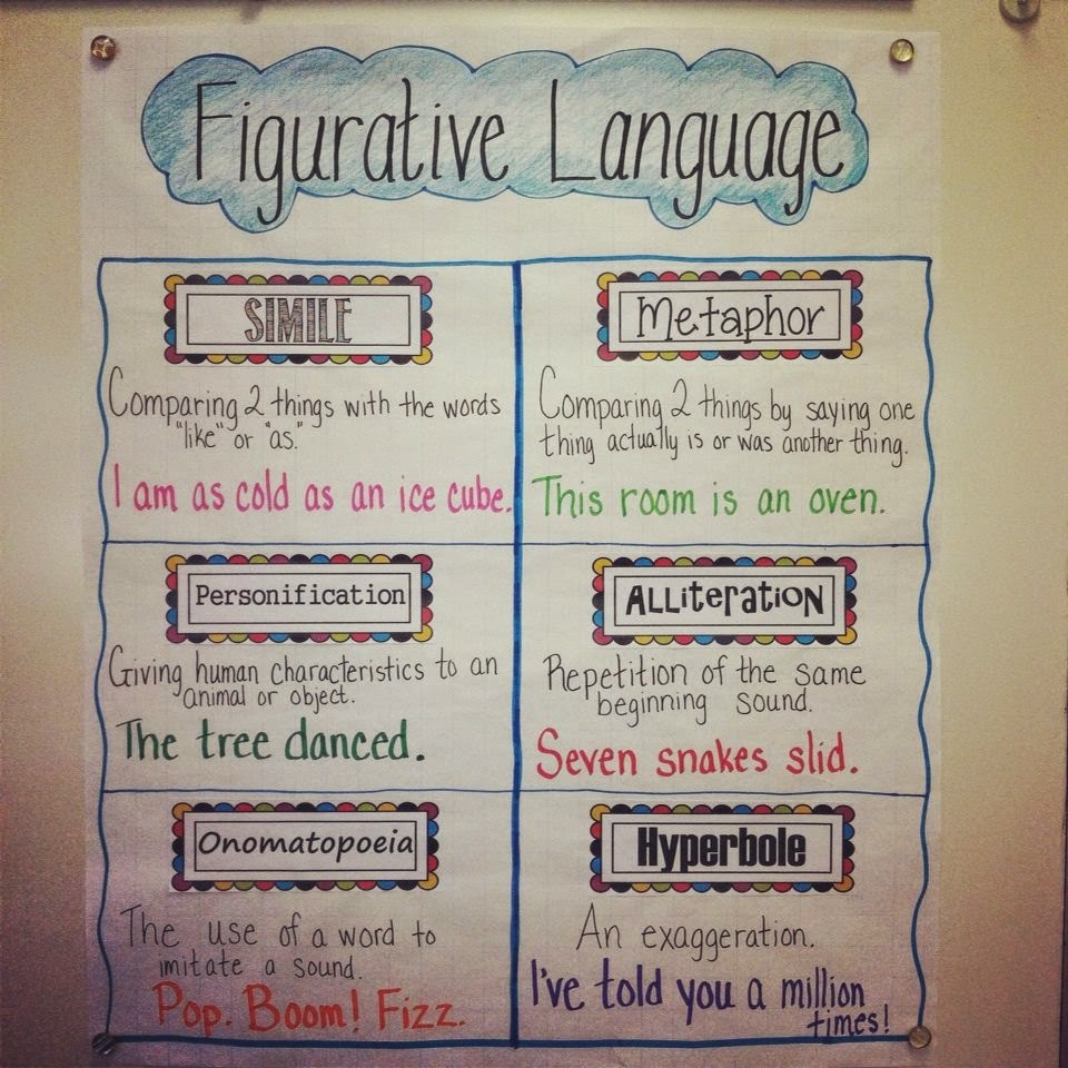FIGURATIVE LANGUAGE Flow Chart by Teacher Warriors | TpT