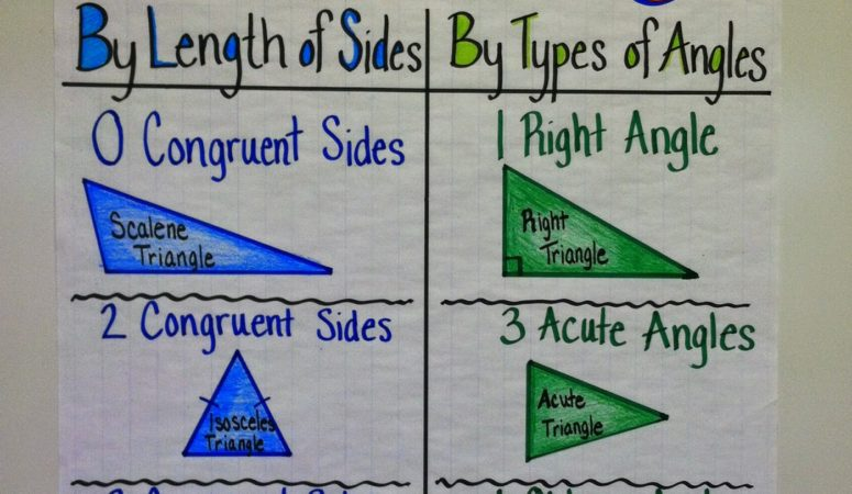 Triangle Classification Made Easy!