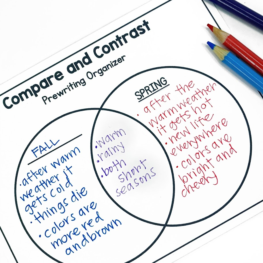 Students can use the Venn Diagram to plan their writing and focus on the compare and contrast before starting the final writing process